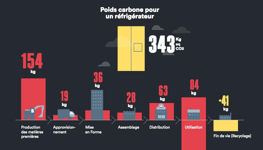 Empreinte carbone d'un réfrigérateur durant son cycle de vie