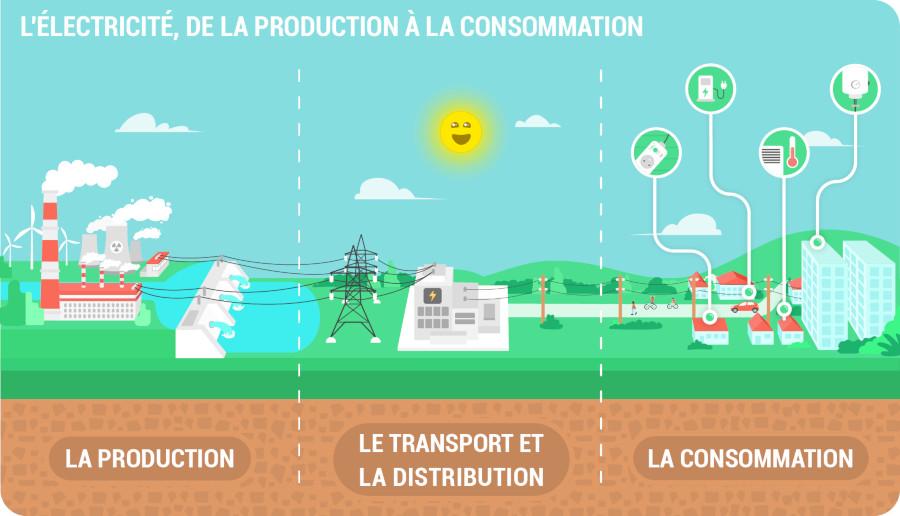 L'électricité, de la production à la consommation