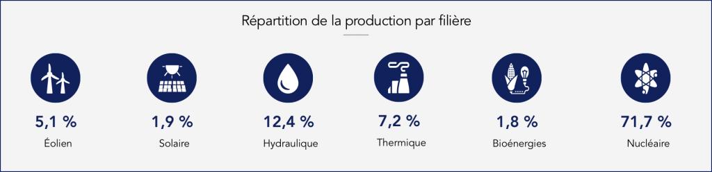 Répartition de la production électrique française