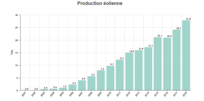 Production éolienne France
