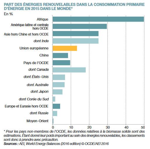 Part des énergies renouvelables dans la consommation
