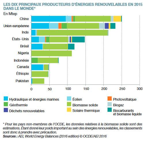 Les énergies renouvelables dans le monde