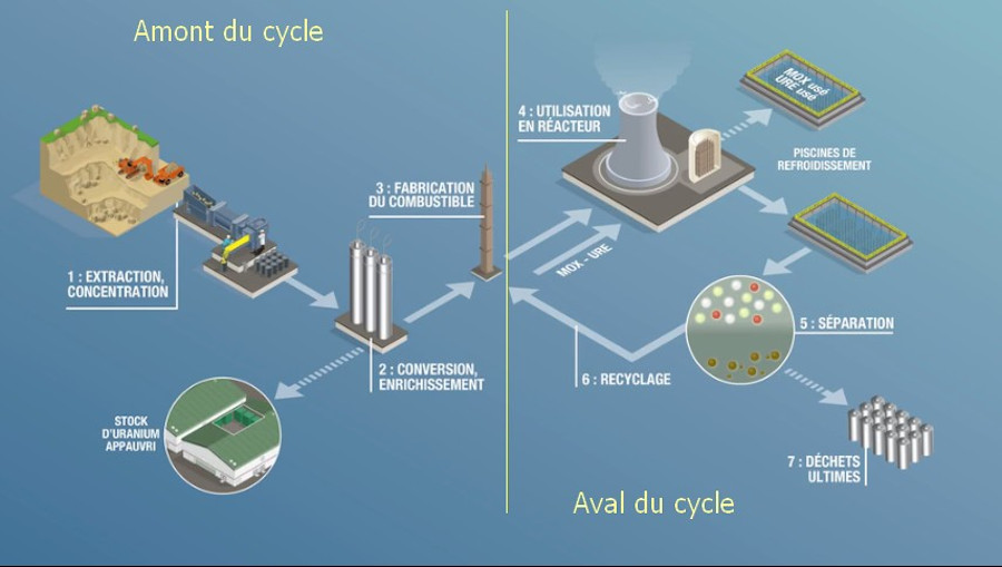 Le cycle de l'uranium ©CEA