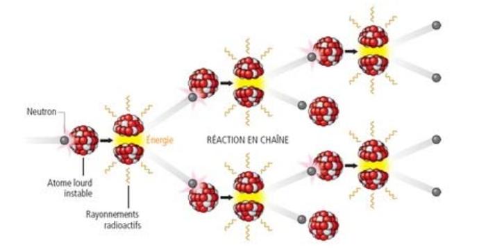 La réaction de la fission nucléaire © IRSN