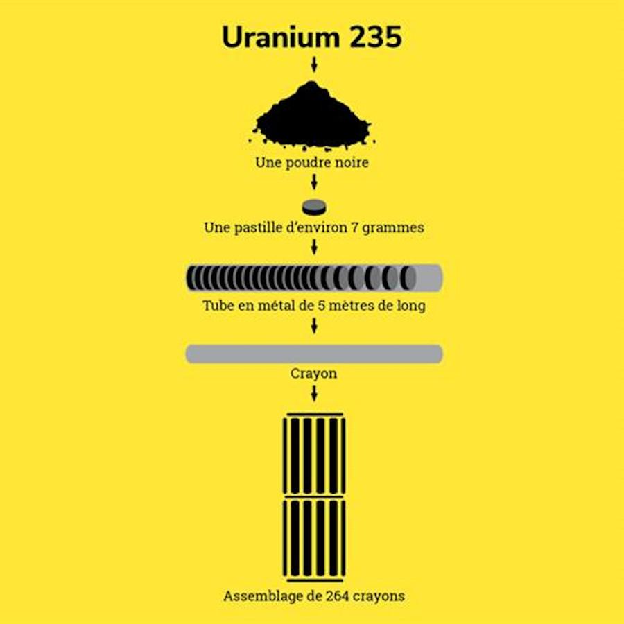 L'uranium, de la roche aux crayons © Orano