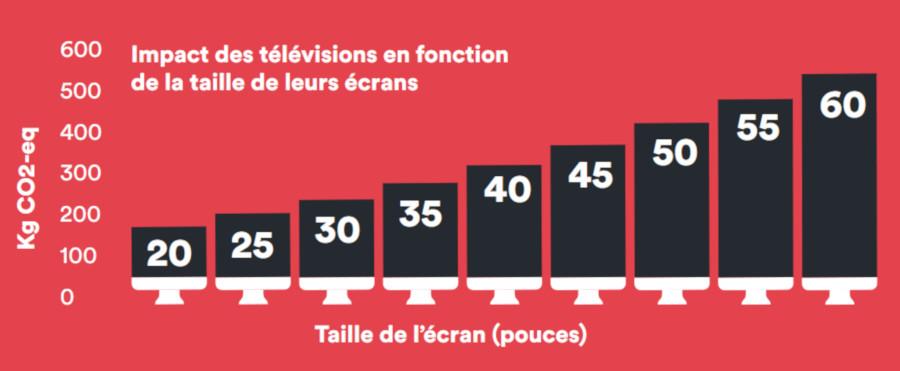 Émissions de gaz à effet de serre d'un téléviseur en fonction de la taille de son écran
