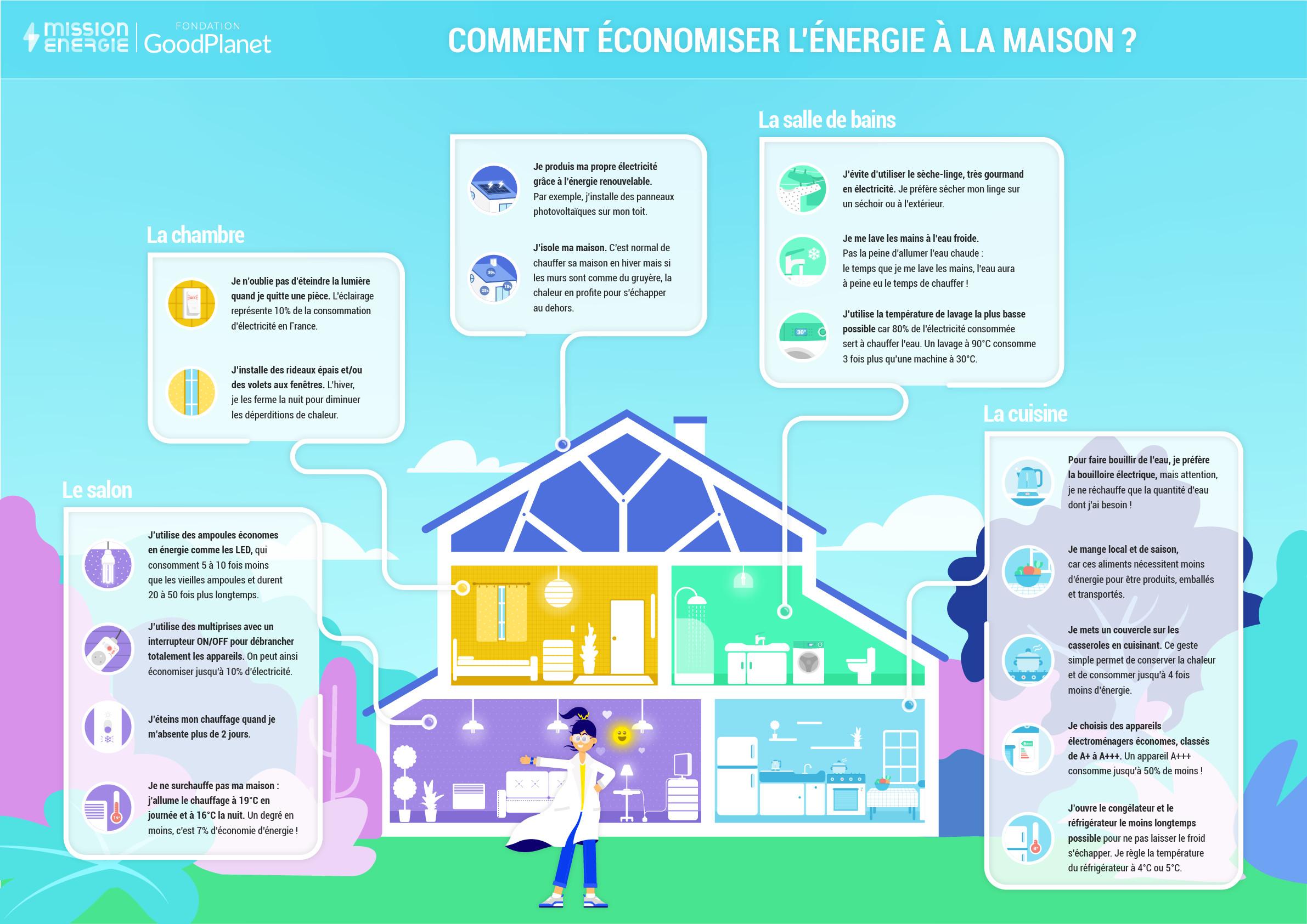 Poster des économies d'énergie à la maison