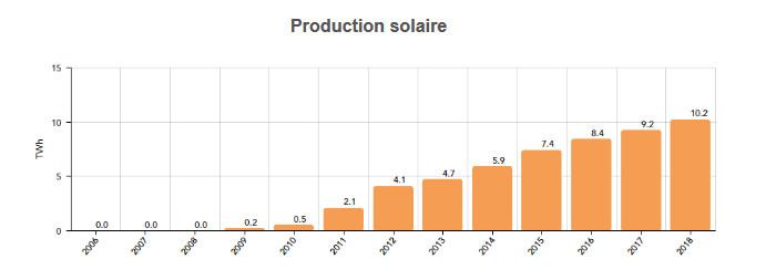 Production électrique solaire de la France en 2018