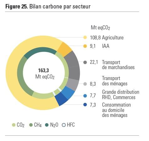 Bilan carbone de l'alimentation des Français.