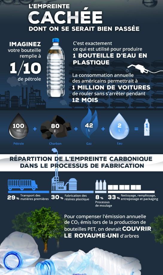 Empreinte carbone de l'eau en bouteille