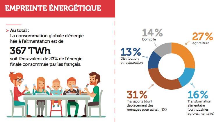 Empreinte énergétique de l'alimentation des Français.