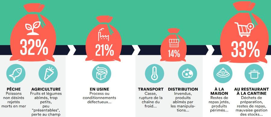 Le gaspillage alimentaire en chiffres