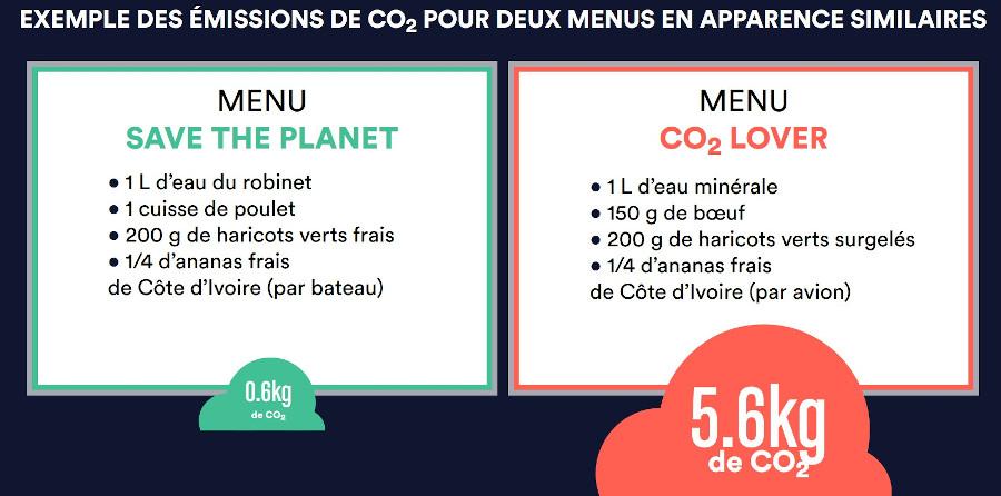 Comparatif du bilan carbone des repas