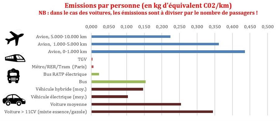 Emissions par personne