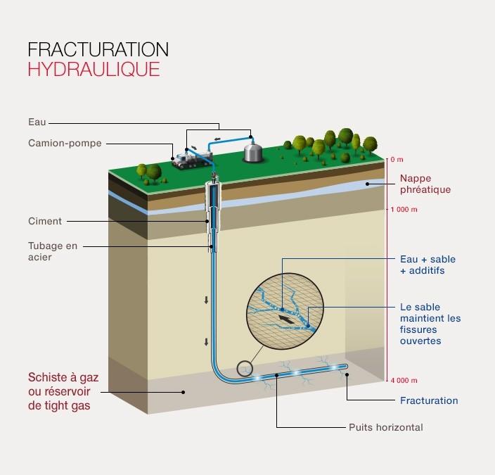 La technique de la fracturation hydraulique