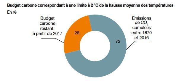 Ce diagramme montre qu'en 2017, nous avions déjà consommé 72% de notre budget carbone, si l'on veut rester sous le seuil des 2°C de réchauffement. © Les chiffres-clés du climat 2019