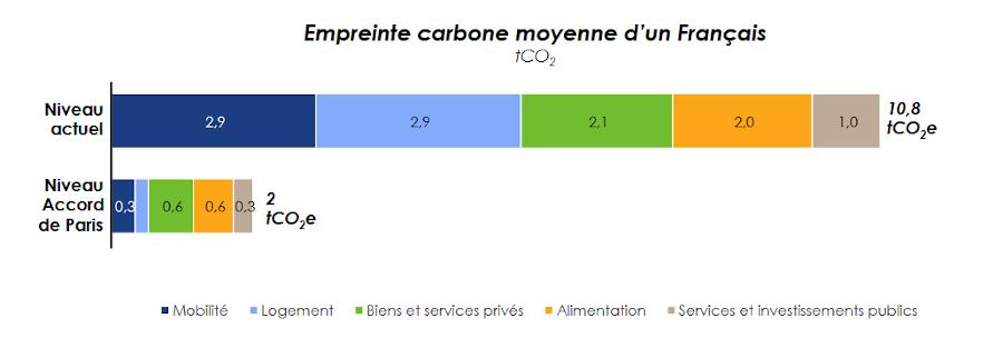 Pour rester sous les 2°C de réchauffement climatique, l'objectif de l'Accord de Paris, les Français doivent diviser par six leur empreinte carbone moyenne  Étude Carbone 4, juin 2019