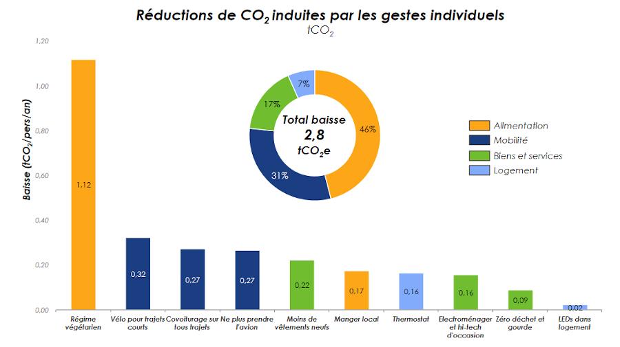 Chaque comportement individuel a un impact différent sur les émissions de gaz à effet de serre.  Étude Carbone 4, juin 2019