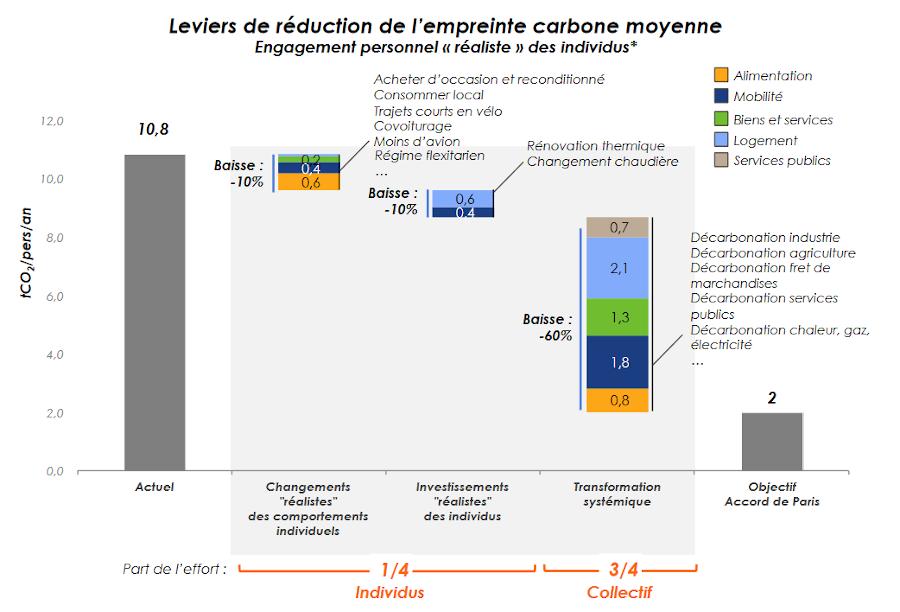 Si en étant plus réaliste, on prend en compte les Français dans leur ensemble, héros du climat ou pas, les changements de comportement individuels peuvent amener à une réduction de 20% des émissions de gaz à effet de serre  Étude Carbone 4, juin 2019