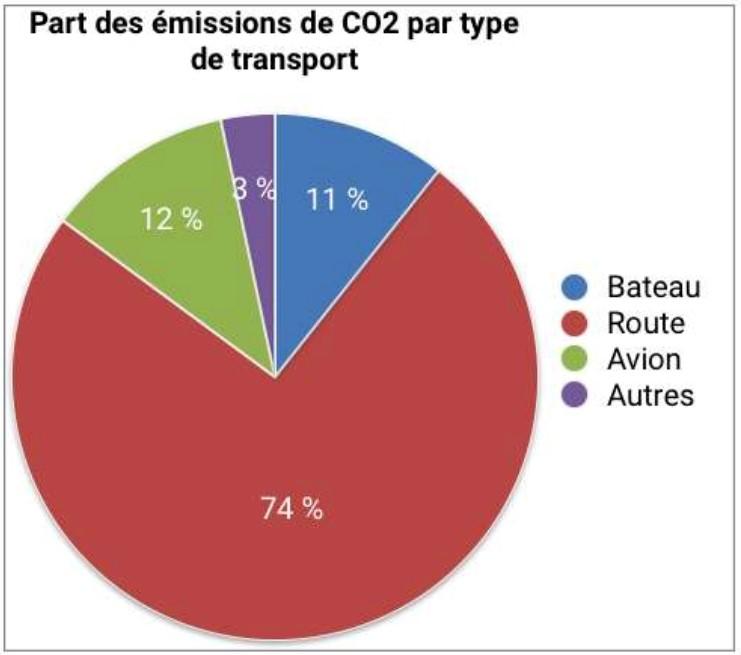 Part des émissions de CO2 par type de transport dans le monde
