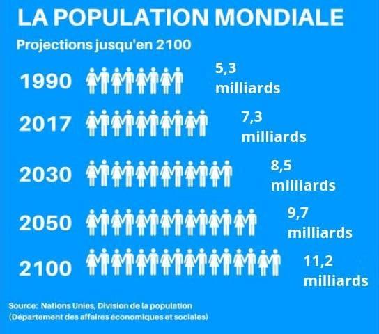Population mondiale - prévisions