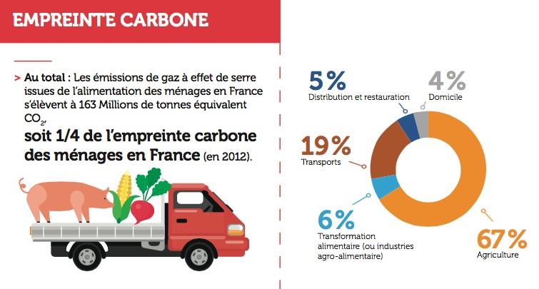L'alimentation des Français représente un quart de leur empreinte carbone. © ADEME