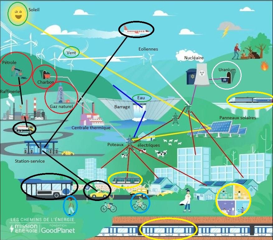 Les chemins de l'énergie - solutions du jeu